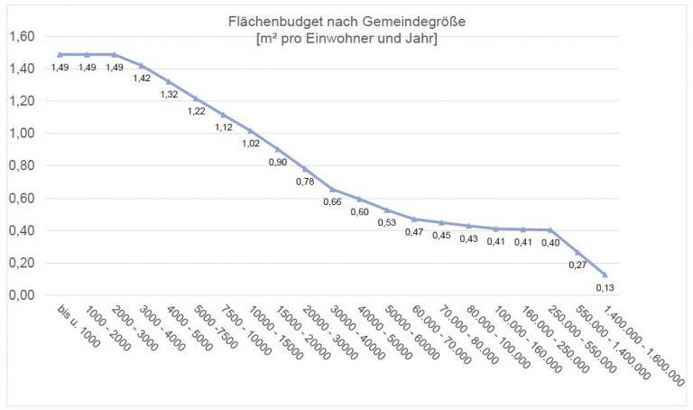 Vorschlag für ein Flächenmanagement in Bayern